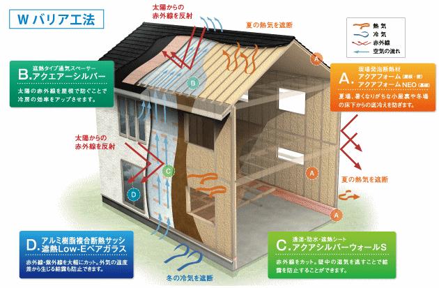 桧家住宅のWバリア工法は泡とアルミのW効果で家族を優しく包み込み、オールシーズン快適に暮らせます