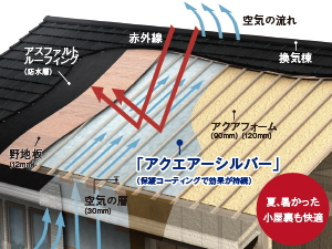 桧家住宅の遮熱タイプ通気スペーサーは遮熱効果が持続