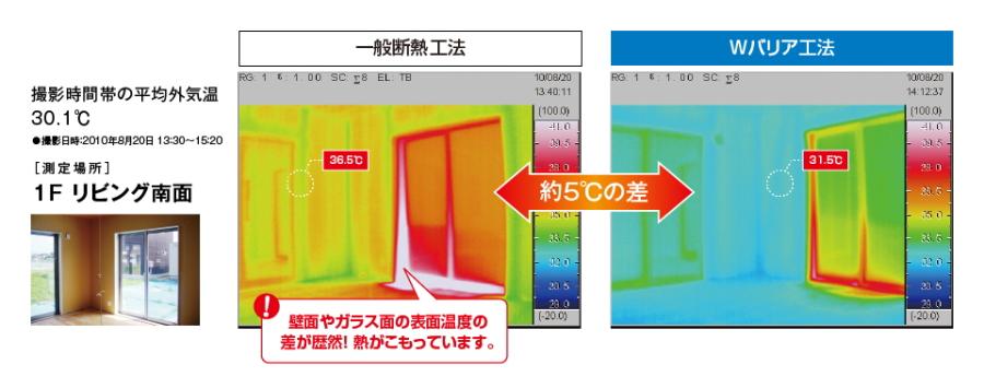 夏室内表面温度比較