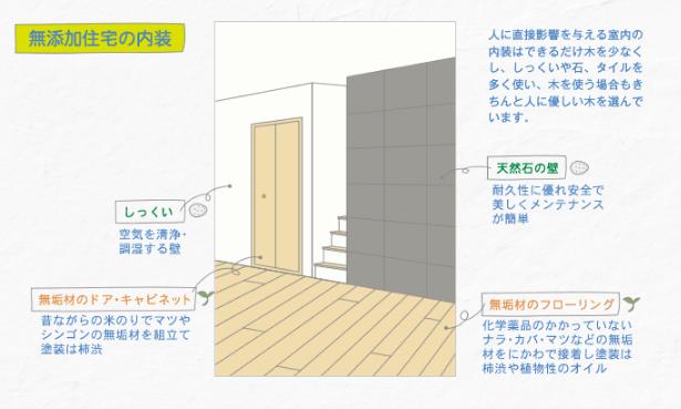 無添加住宅の内装