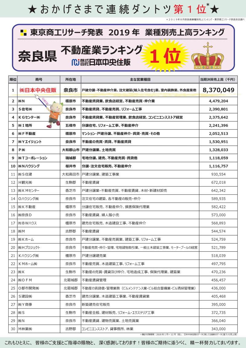 東京商工リサーチ(TSR)2019年 業種別売上高ランキング