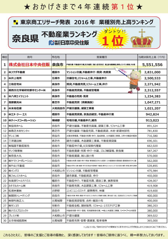2016東京商工リサーチ
