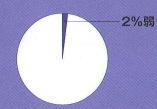 戸建賃貸の希少性