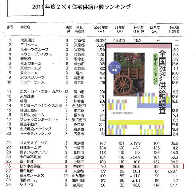 2x4住宅供給戸数ランキング