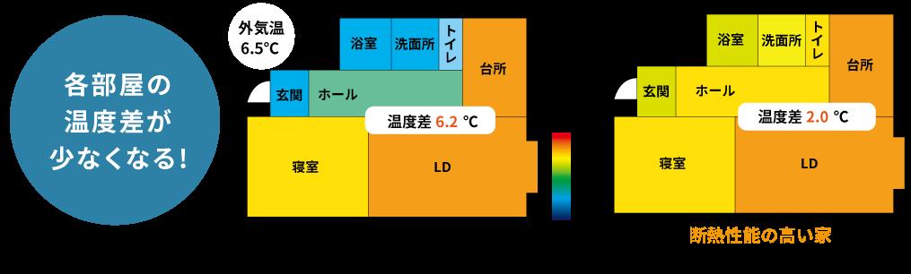 部屋の温度差異